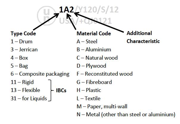 国連包装コード